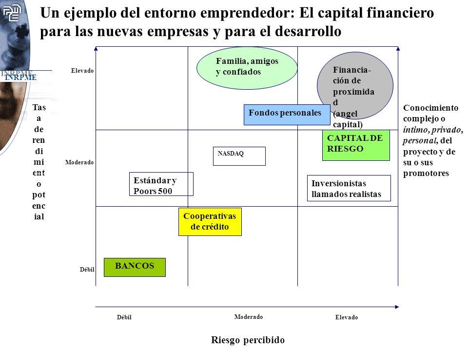 INRPME Un ejemplo del entorno emprendedor: El capital financiero para las nuevas empresas y para el desarrollo Familia, amigos y confiados Riesgo perc