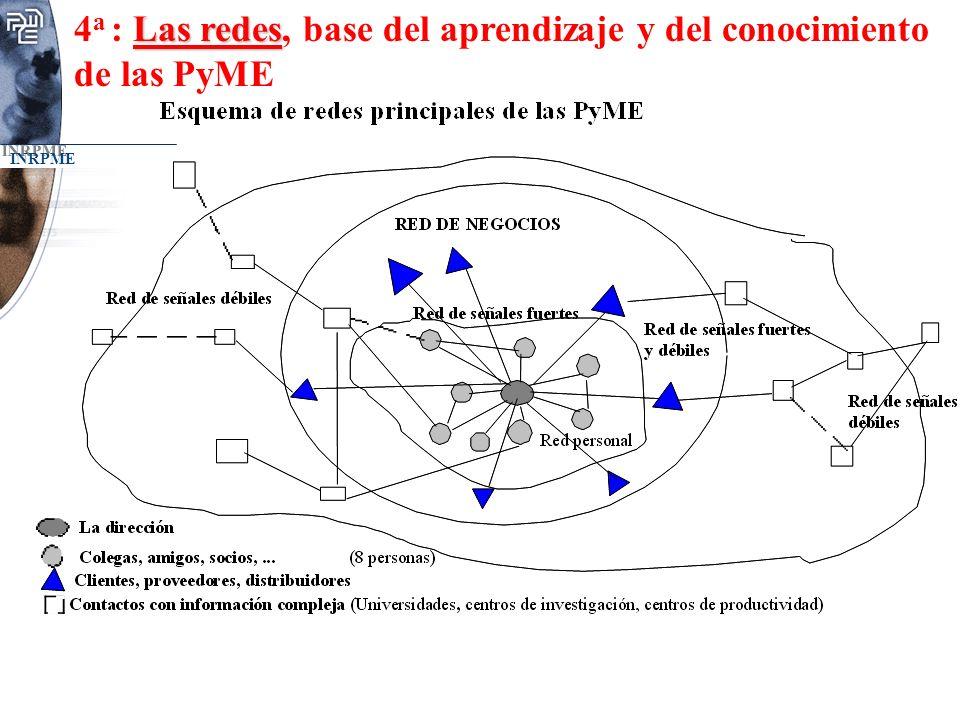 INRPME Las redes 4 a : Las redes, base del aprendizaje y del conocimiento de las PyME