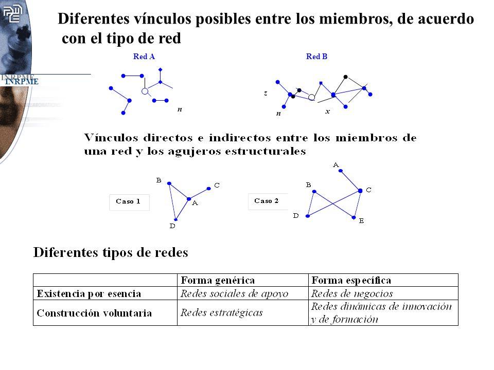 INRPME Diferentes vínculos posibles entre los miembros, de acuerdo con el tipo de red n n x z Red A Red B