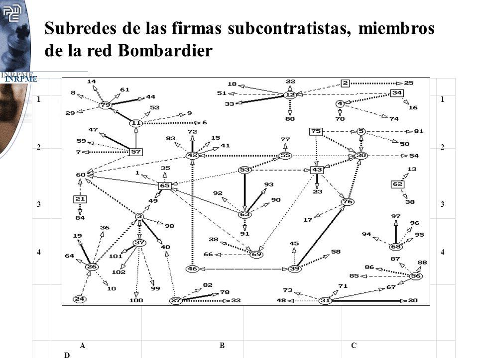 INRPME A BC D 12341234 12341234 Subredes de las firmas subcontratistas, miembros de la red Bombardier