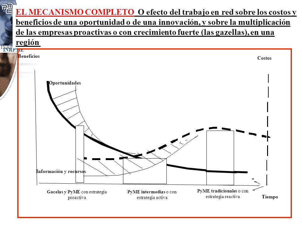 EL MECANISMO COMPLETO O efecto del trabajo en red sobre los costos y beneficios de una oportunidad o de una innovación, y sobre la multiplicación de l