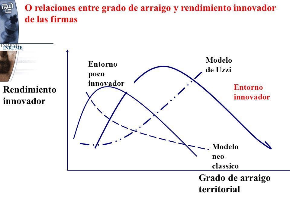 INRPME O relaciones entre grado de arraigo y rendimiento innovador de las firmas Grado de arraigo territorial Rendimiento innovador Entorno poco innov
