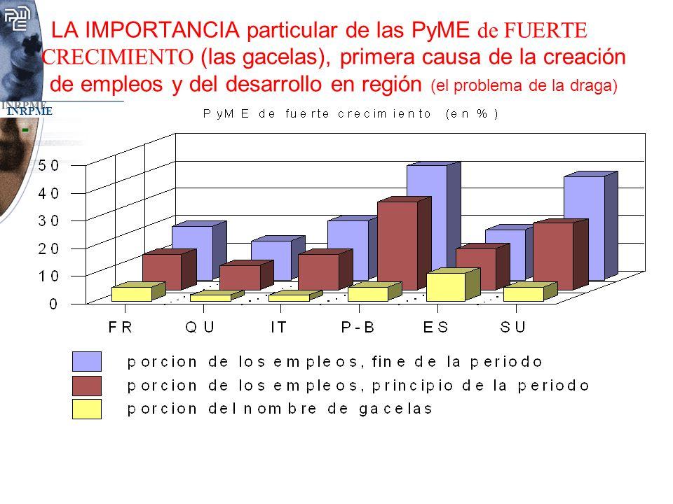 INRPME LA IMPORTANCIA particular de las PyME de FUERTE CRECIMIENTO (las gacelas), primera causa de la creación de empleos y del desarrollo en región (el problema de la draga)-