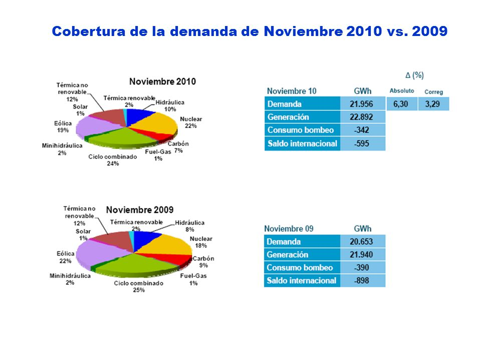 Cobertura de la demanda de Noviembre 2010 vs. 2009