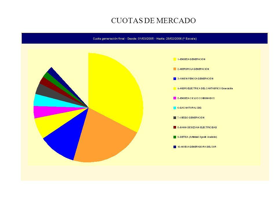 CUOTAS DE MERCADO