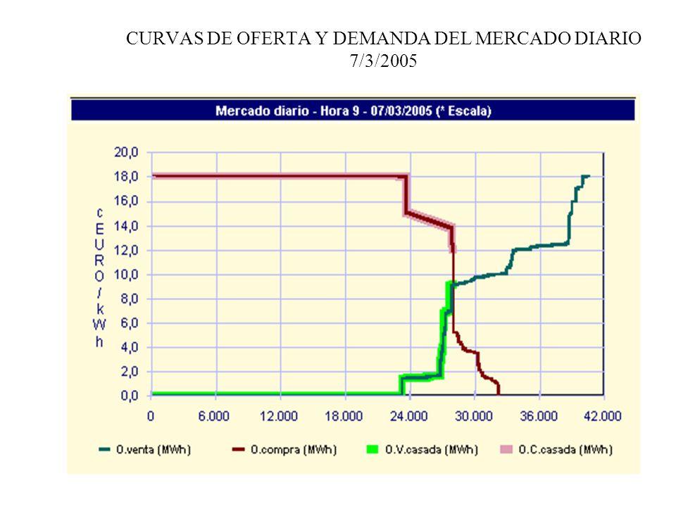 CURVAS DE OFERTA Y DEMANDA DEL MERCADO DIARIO 7/3/2005