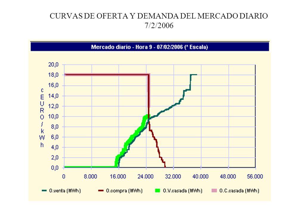 CURVAS DE OFERTA Y DEMANDA DEL MERCADO DIARIO 7/2/2006