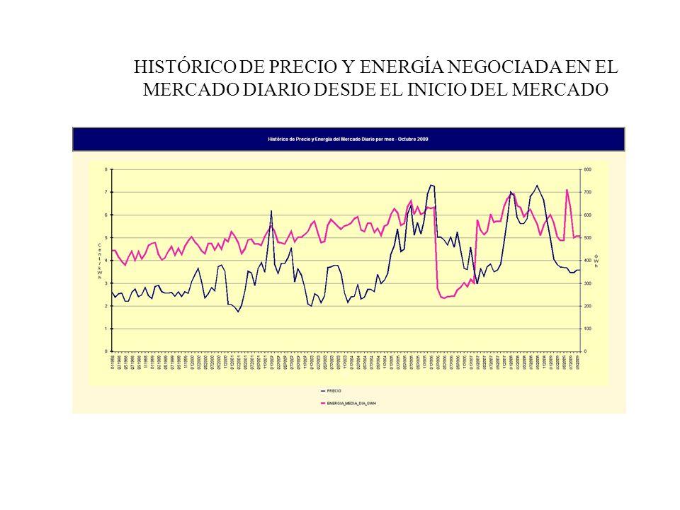 HISTÓRICO DE PRECIO Y ENERGÍA NEGOCIADA EN EL MERCADO DIARIO DESDE EL INICIO DEL MERCADO