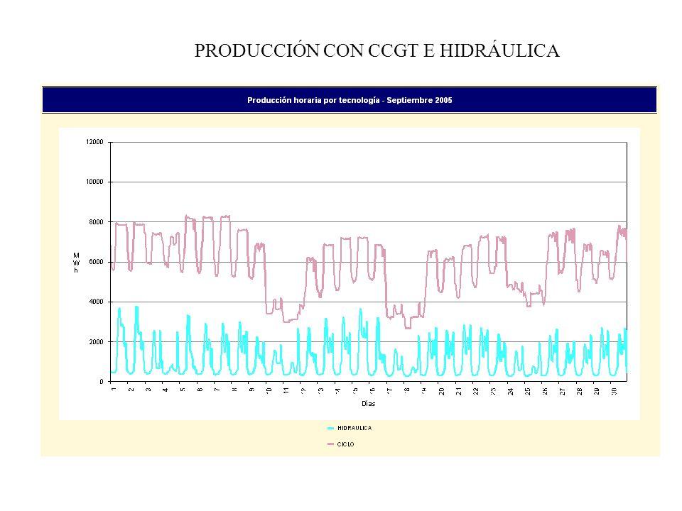 PRODUCCIÓN CON CCGT E HIDRÁULICA