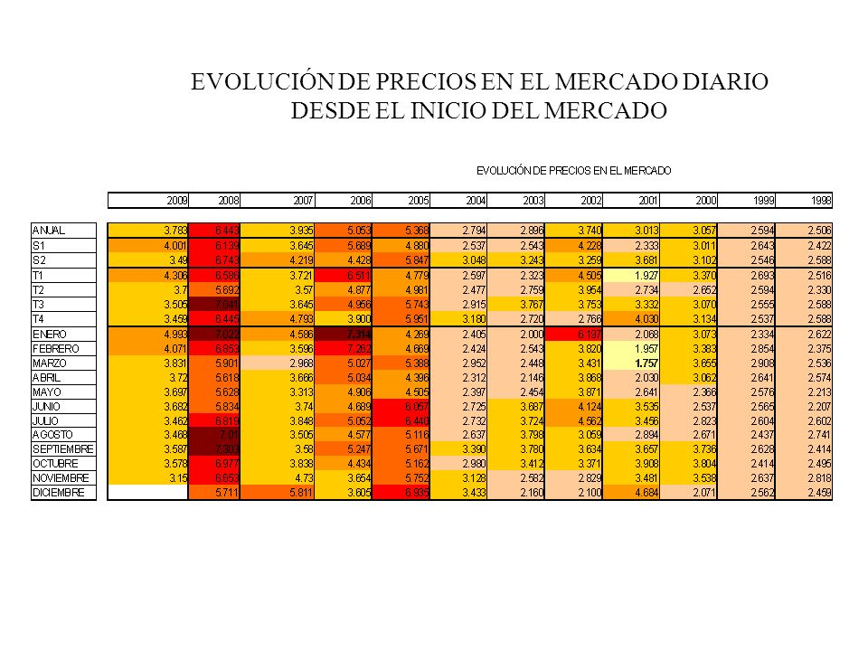 EVOLUCIÓN DE PRECIOS EN EL MERCADO DIARIO DESDE EL INICIO DEL MERCADO