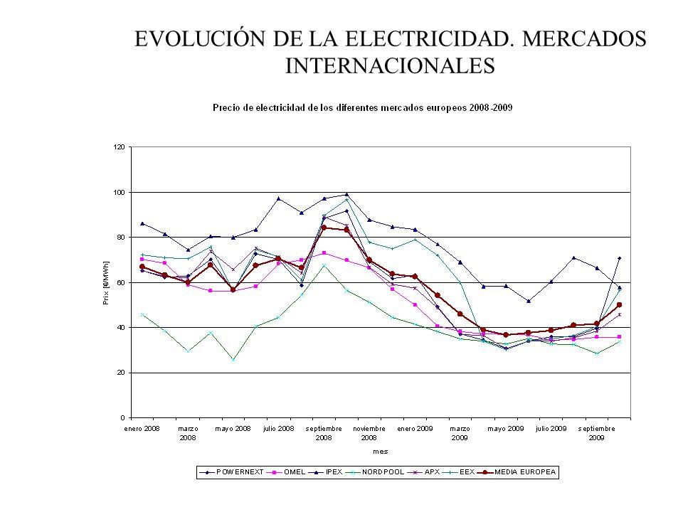 EVOLUCIÓN DE LA ELECTRICIDAD. MERCADOS INTERNACIONALES