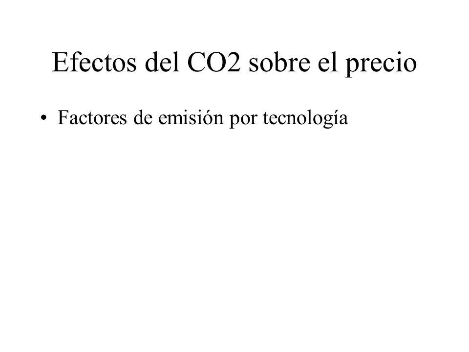 Efectos del CO2 sobre el precio Factores de emisión por tecnología