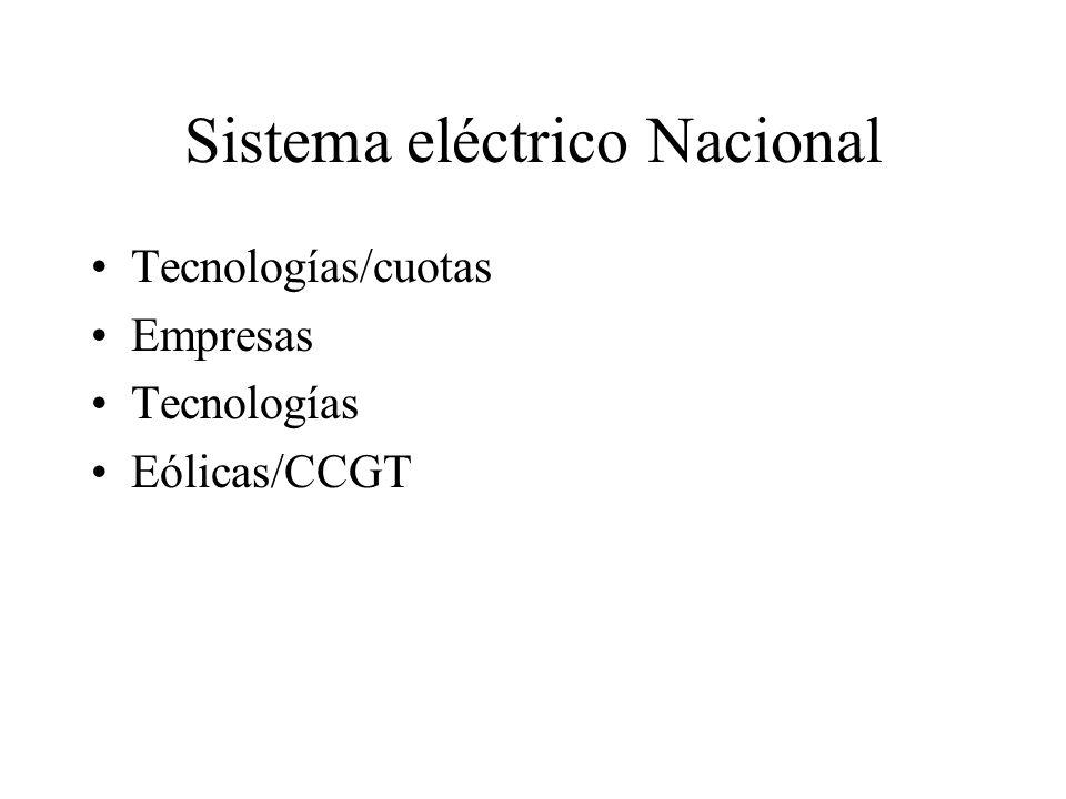 Sistema eléctrico Nacional Tecnologías/cuotas Empresas Tecnologías Eólicas/CCGT