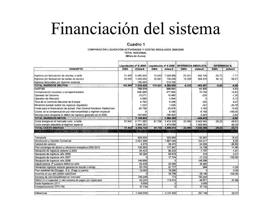 Financiación del sistema