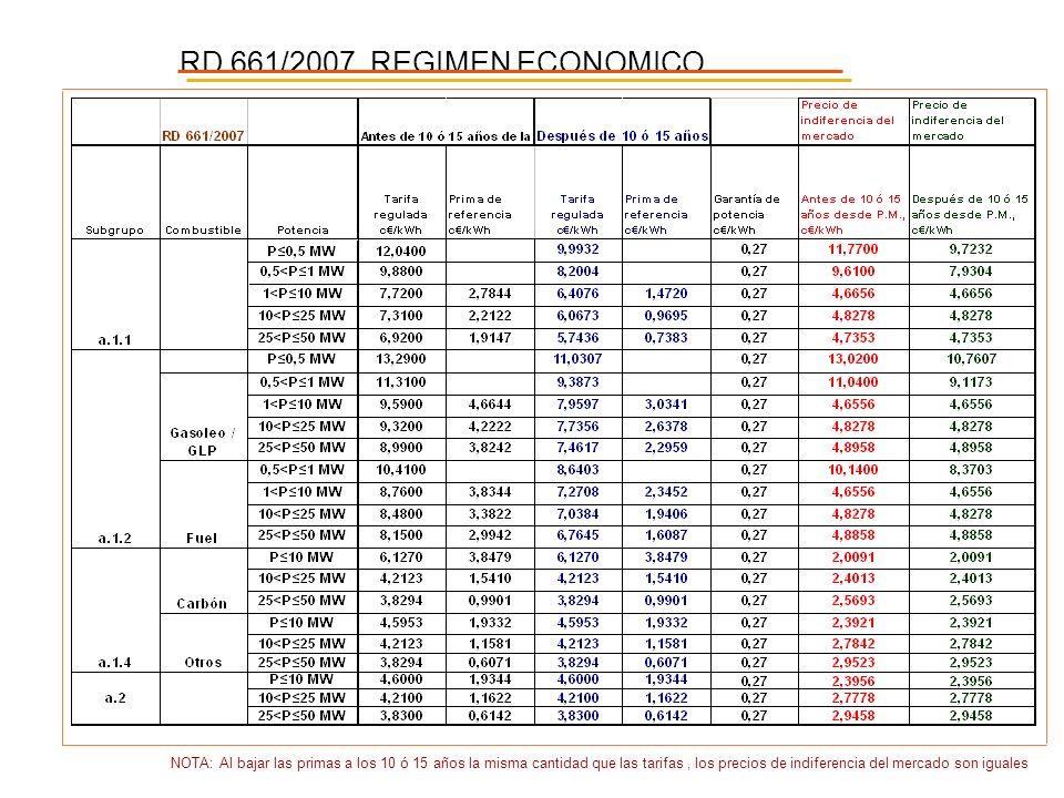 RD 661/2007. REGIMEN ECONOMICO NOTA: Al bajar las primas a los 10 ó 15 años la misma cantidad que las tarifas, los precios de indiferencia del mercado