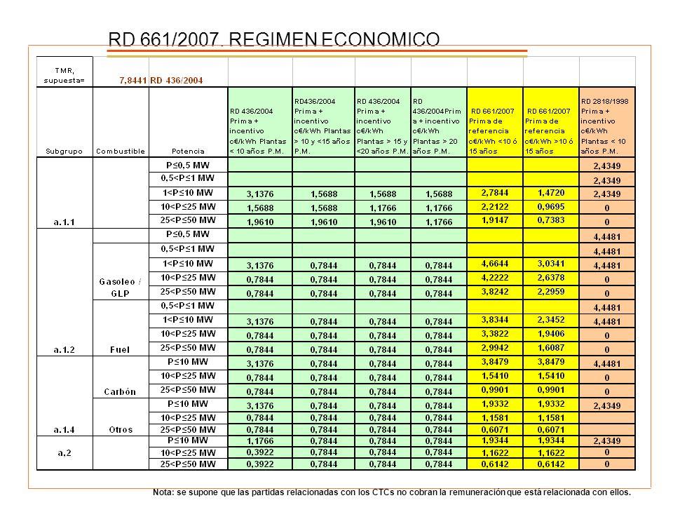 RD 661/2007. REGIMEN ECONOMICO Nota: se supone que las partidas relacionadas con los CTCs no cobran la remuneración que está relacionada con ellos.