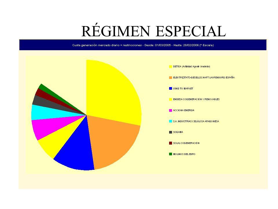 RÉGIMEN ESPECIAL CUOTA DE MERCADO