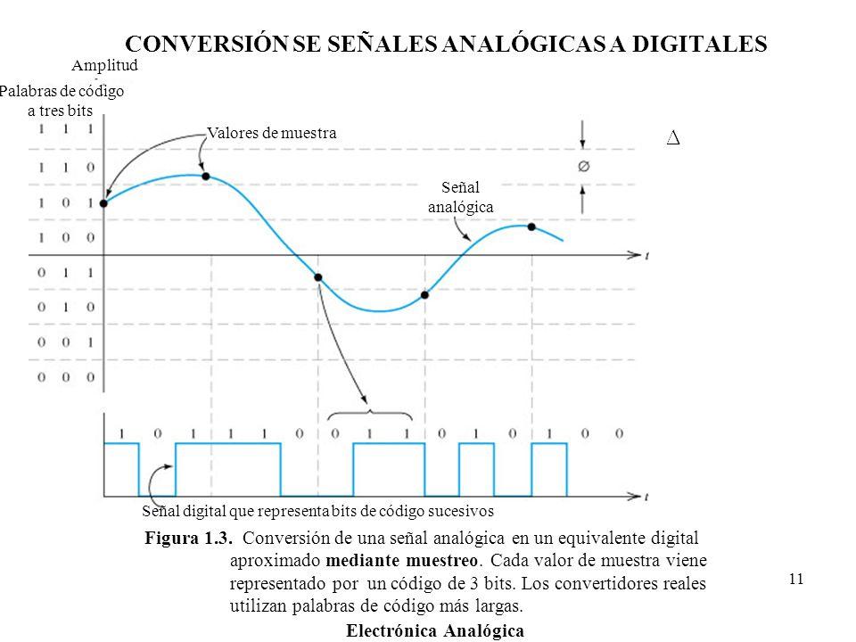 Electrónica Analógica 11 Figura 1.3. Conversión de una señal analógica en un equivalente digital aproximado mediante muestreo. Cada valor de muestra v