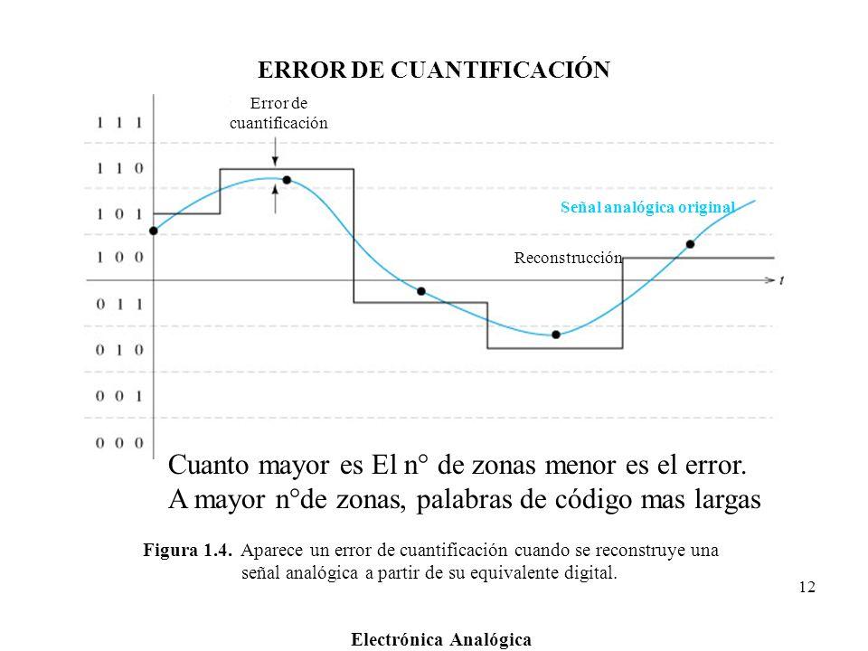 Electrónica Analógica 12 Figura 1.4. Aparece un error de cuantificación cuando se reconstruye una señal analógica a partir de su equivalente digital.