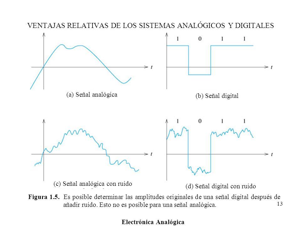 Electrónica Analógica 13 Figura 1.5. Es posible determinar las amplitudes originales de una señal digital después de añadir ruido. Esto no es posible