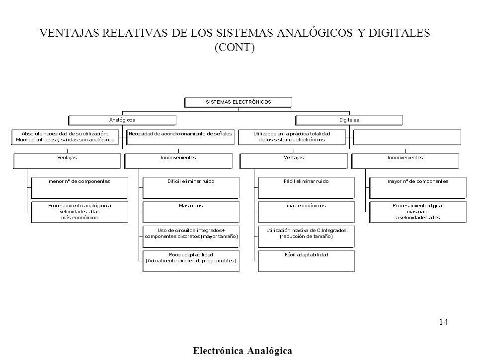 Electrónica Analógica 14 VENTAJAS RELATIVAS DE LOS SISTEMAS ANALÓGICOS Y DIGITALES (CONT)