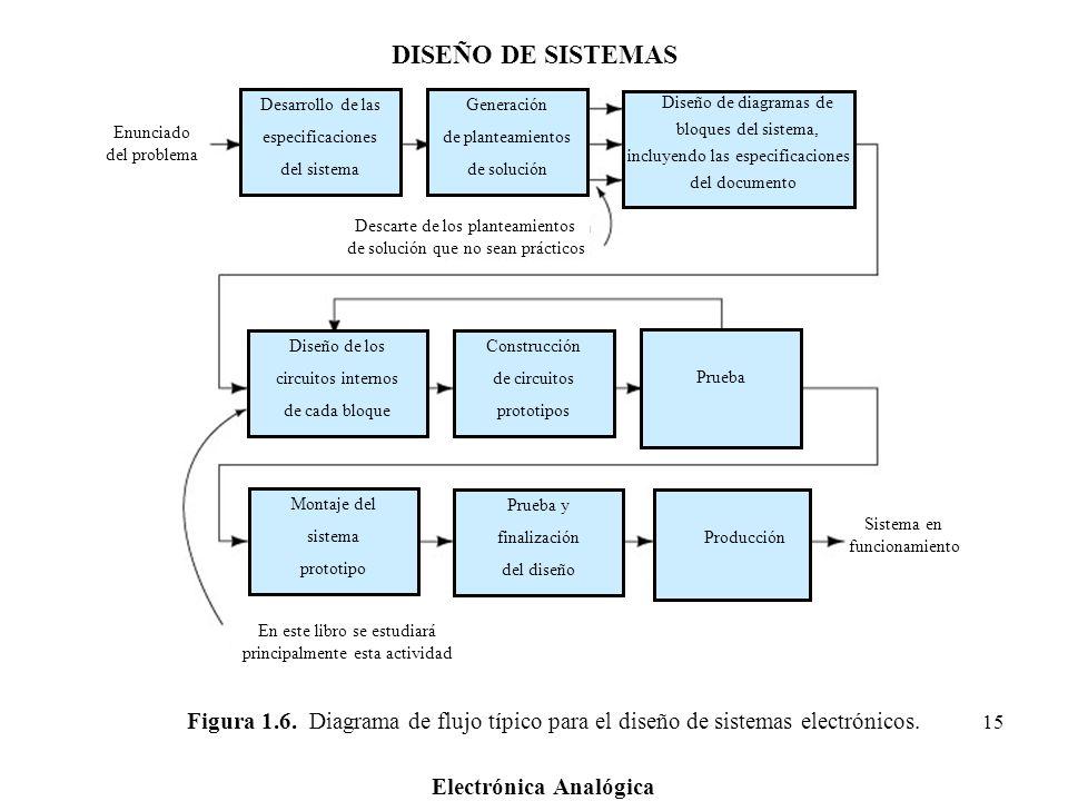 Electrónica Analógica 15 Figura 1.6. Diagrama de flujo típico para el diseño de sistemas electrónicos. Desarrollo de las especificaciones del sistema
