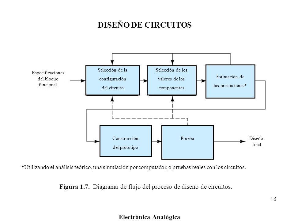 Electrónica Analógica 16 Figura 1.7. Diagrama de flujo del proceso de diseño de circuitos. Especificaciones del bloque funcional Diseño final *Utiliza