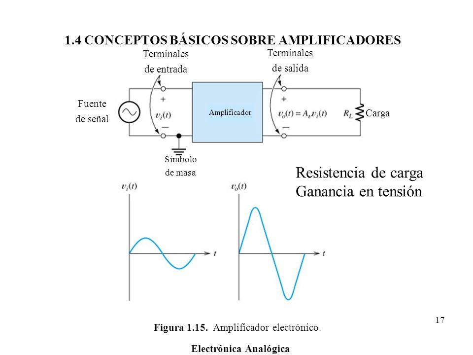 Electrónica Analógica 17 Figura 1.15. Amplificador electrónico. Terminales de entrada Terminales de salida Fuente de señal Símbolo de masa Carga Ampli