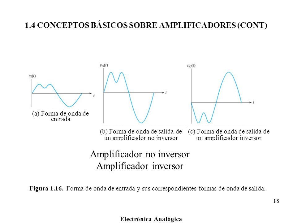 Electrónica Analógica 18 Figura 1.16. Forma de onda de entrada y sus correspondientes formas de onda de salida. (a) Forma de onda de entrada (b) Forma