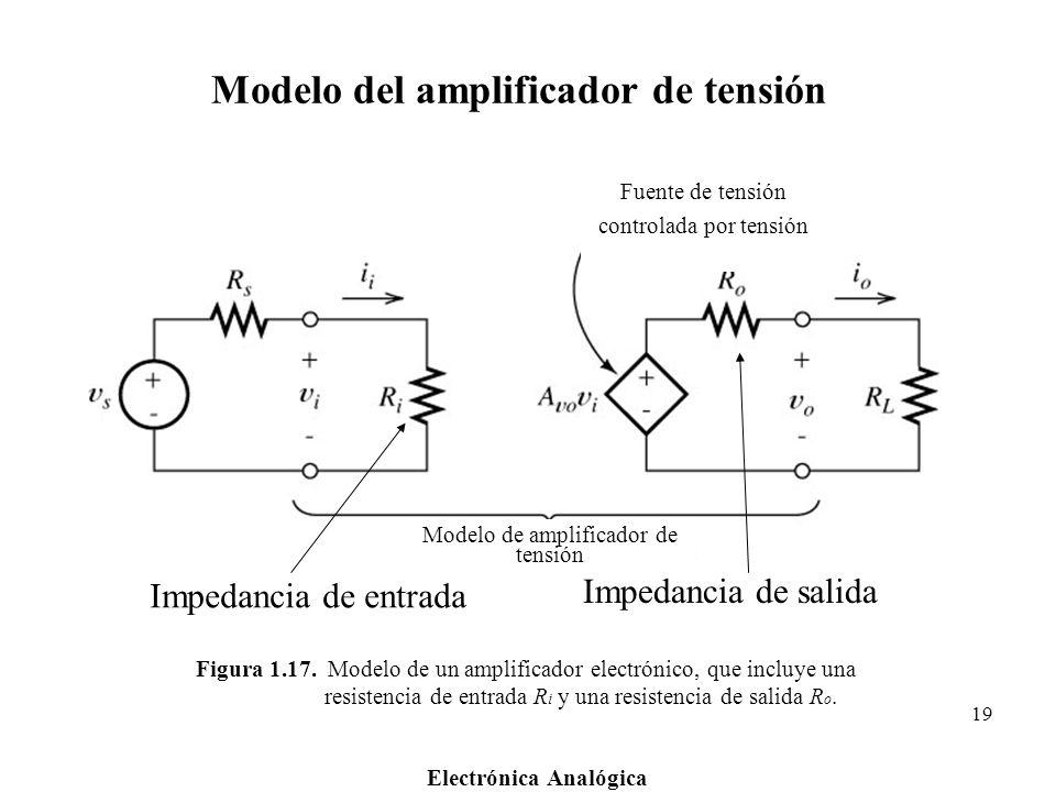 Electrónica Analógica 19 Figura 1.17. Modelo de un amplificador electrónico, que incluye una resistencia de entrada R i y una resistencia de salida R