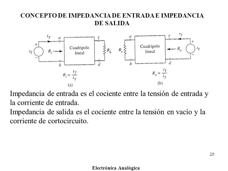Electrónica Analógica 20 CONCEPTO DE IMPEDANCIA DE ENTRADA E IMPEDANCIA DE SALIDA Impedancia de entrada es el cociente entre la tensión de entrada y l