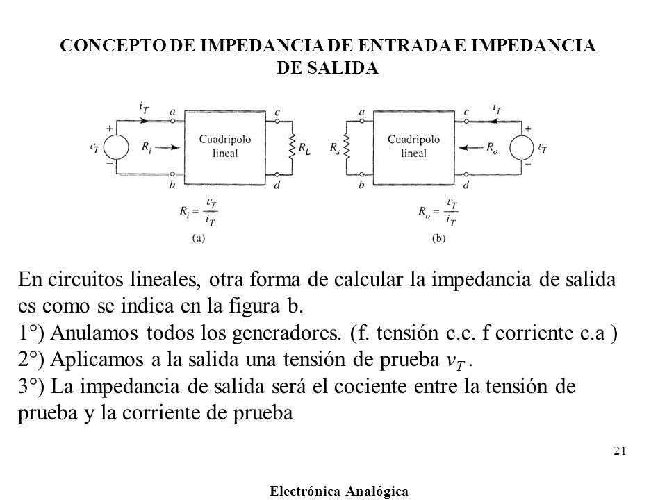 Electrónica Analógica 21 CONCEPTO DE IMPEDANCIA DE ENTRADA E IMPEDANCIA DE SALIDA En circuitos lineales, otra forma de calcular la impedancia de salid