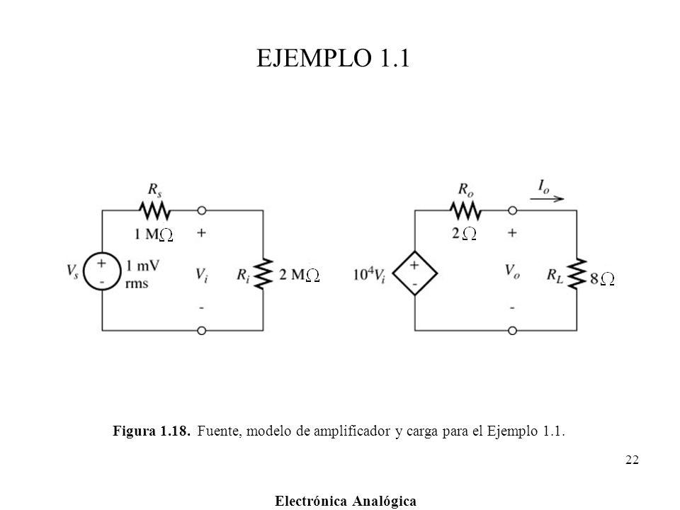 Electrónica Analógica 22 Figura 1.18. Fuente, modelo de amplificador y carga para el Ejemplo 1.1. EJEMPLO 1.1