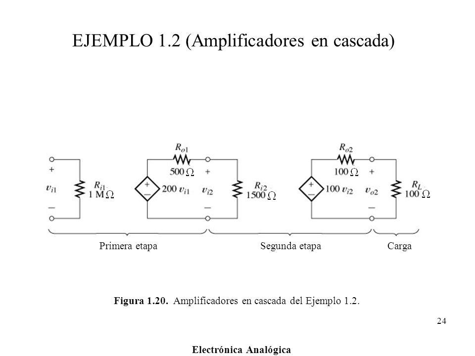 Electrónica Analógica 24 Figura 1.20. Amplificadores en cascada del Ejemplo 1.2. Primera etapaSegunda etapaCarga EJEMPLO 1.2 (Amplificadores en cascad