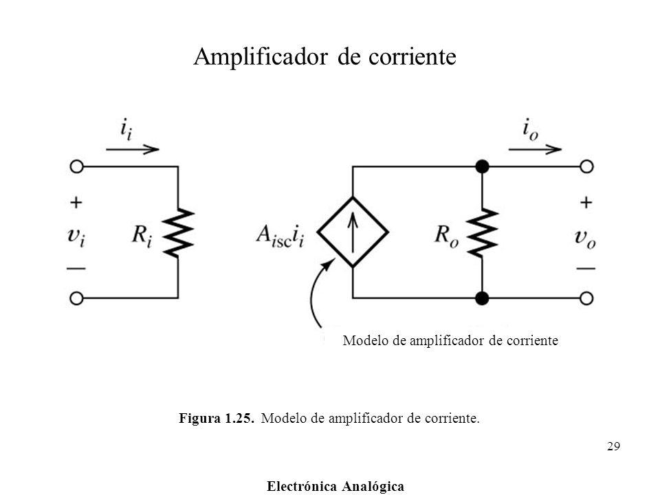 Electrónica Analógica 29 Figura 1.25. Modelo de amplificador de corriente. Modelo de amplificador de corriente Amplificador de corriente