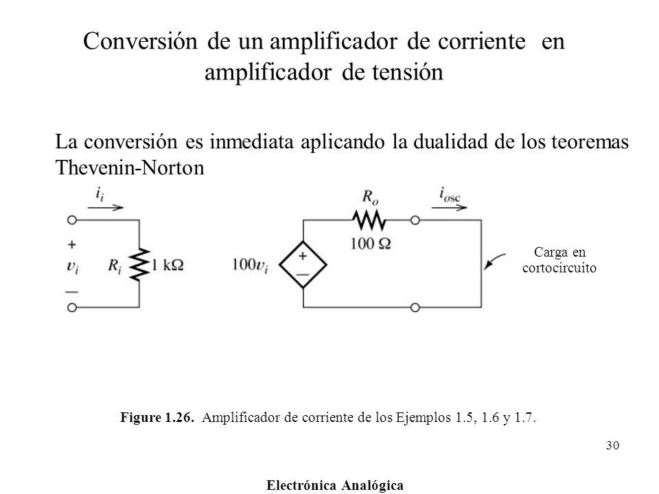 Electrónica Analógica 30 Figure 1.26. Amplificador de corriente de los Ejemplos 1.5, 1.6 y 1.7. Carga en cortocircuito Conversión de un amplificador d