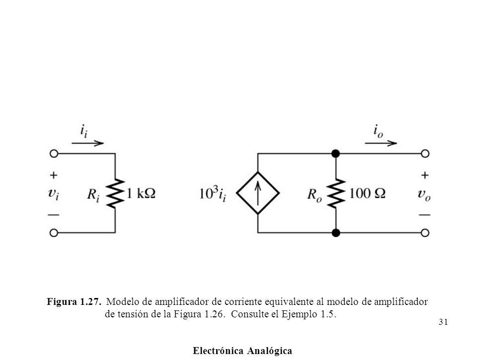 Electrónica Analógica 31 Figura 1.27. Modelo de amplificador de corriente equivalente al modelo de amplificador de tensión de la Figura 1.26. Consulte