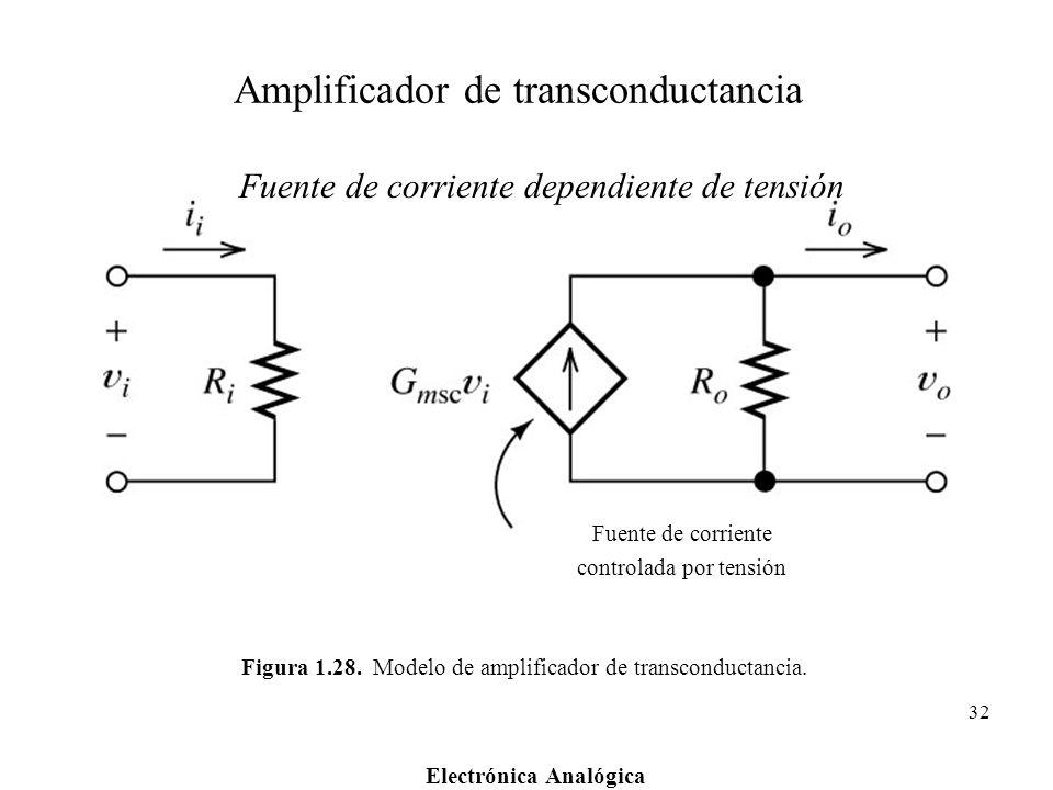 Electrónica Analógica 32 Figura 1.28. Modelo de amplificador de transconductancia. Fuente de corriente controlada por tensión Amplificador de transcon