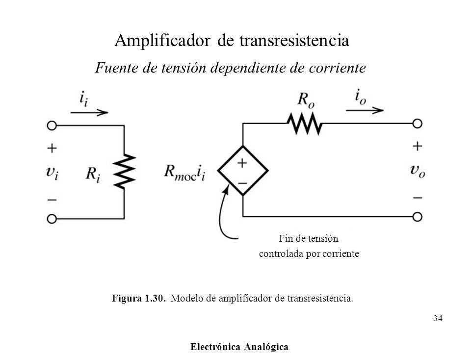 Electrónica Analógica 34 Figura 1.30. Modelo de amplificador de transresistencia. Fin de tensión controlada por corriente Amplificador de transresiste