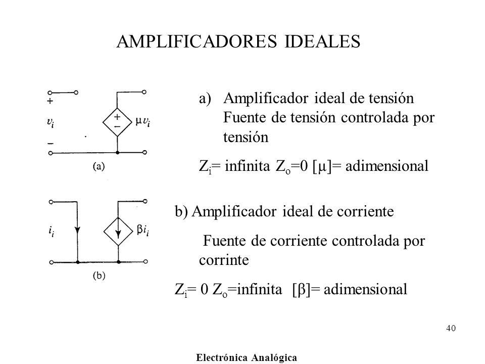 Electrónica Analógica 40 AMPLIFICADORES IDEALES a)Amplificador ideal de tensión Fuente de tensión controlada por tensión Z i = infinita Z o =0 [µ]= ad