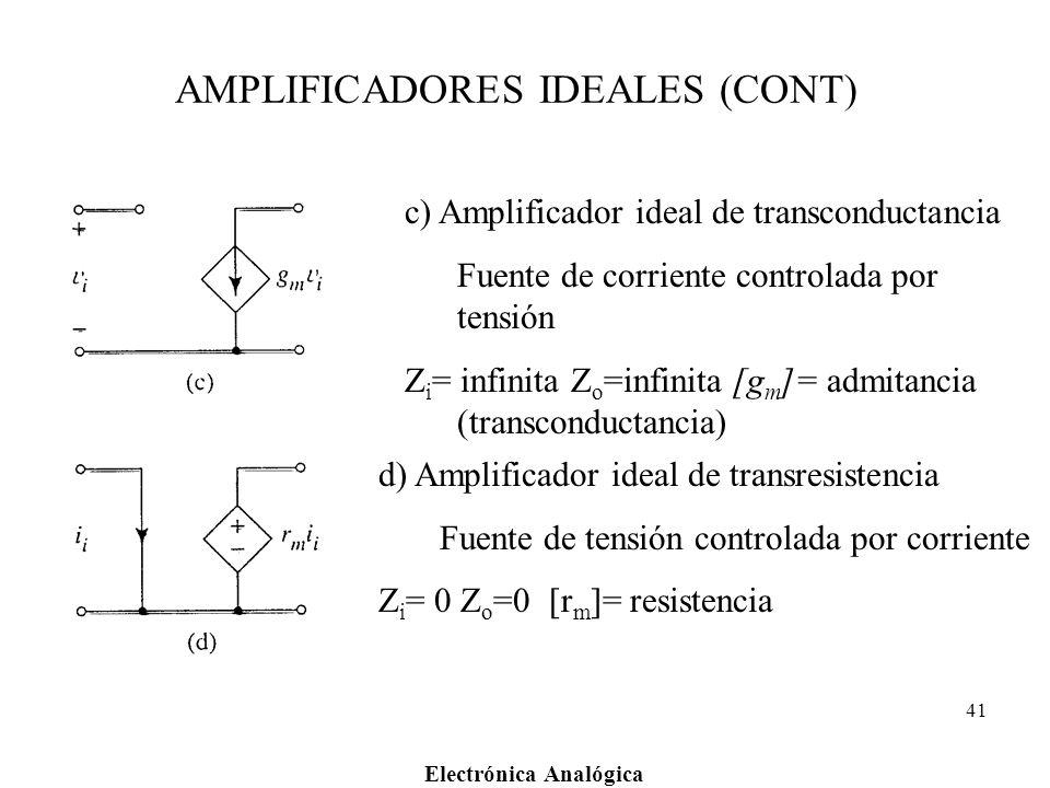 Electrónica Analógica 41 AMPLIFICADORES IDEALES (CONT) c) Amplificador ideal de transconductancia Fuente de corriente controlada por tensión Z i = inf