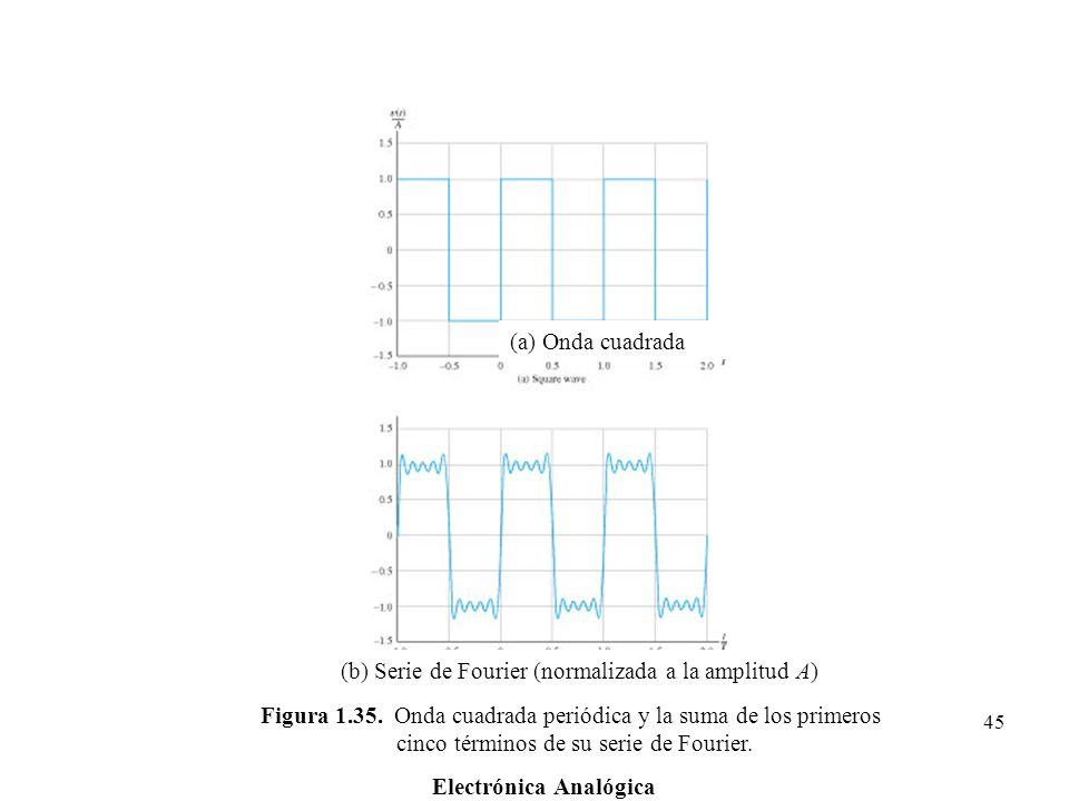 Electrónica Analógica 45 Figura 1.35. Onda cuadrada periódica y la suma de los primeros cinco términos de su serie de Fourier. (a) Onda cuadrada (b) S