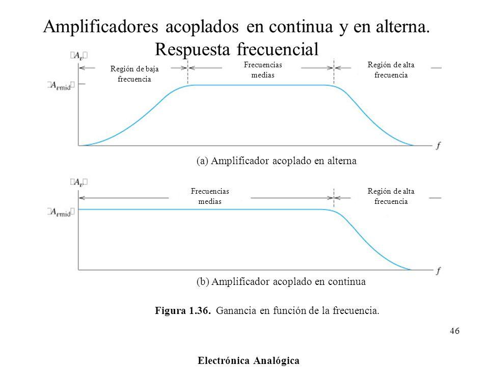 Electrónica Analógica 46 Figura 1.36. Ganancia en función de la frecuencia. Región de baja frecuencia Frecuencias medias Región de alta frecuencia Fre