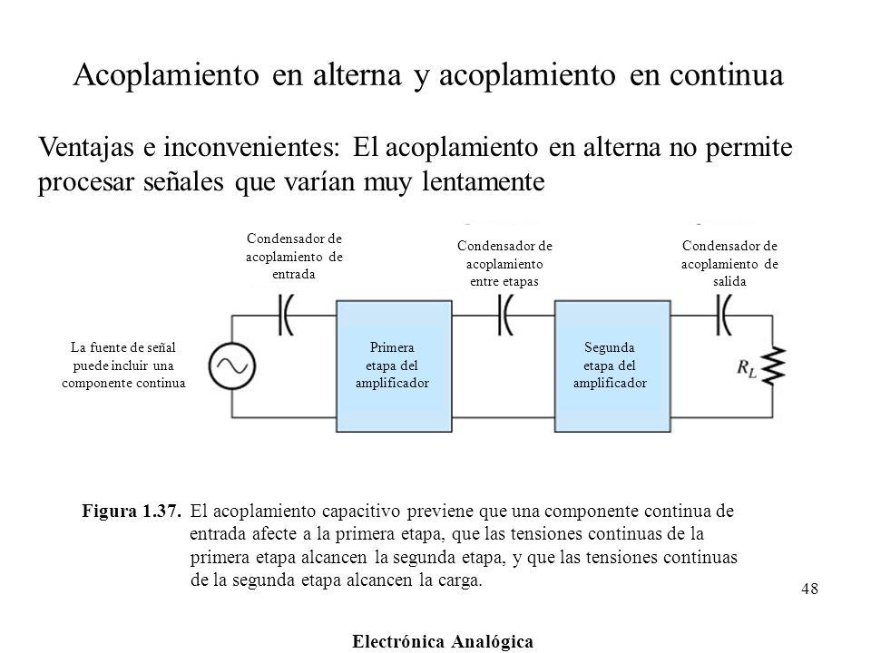 Electrónica Analógica 48 Figura 1.37. El acoplamiento capacitivo previene que una componente continua de entrada afecte a la primera etapa, que las te