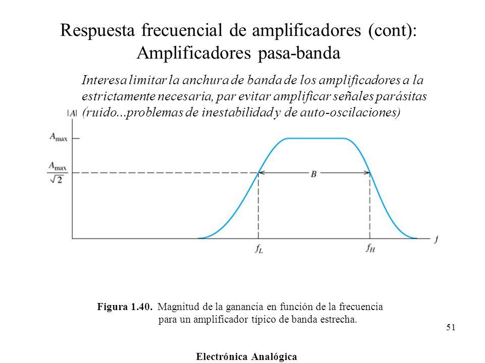 Electrónica Analógica 51 Figura 1.40. Magnitud de la ganancia en función de la frecuencia para un amplificador típico de banda estrecha. Respuesta fre