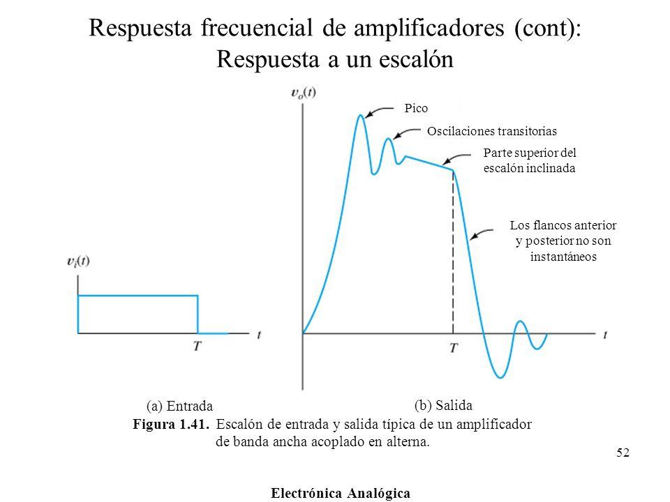 Electrónica Analógica 52 Figura 1.41. Escalón de entrada y salida típica de un amplificador de banda ancha acoplado en alterna. (a) Entrada (b) Salida