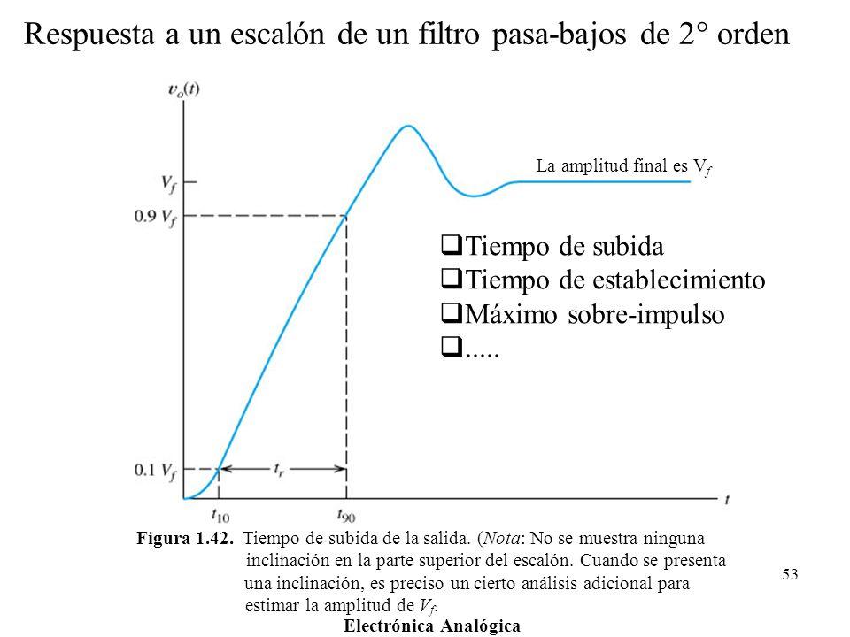 Electrónica Analógica 53 Figura 1.42. Tiempo de subida de la salida. (Nota: No se muestra ninguna inclinación en la parte superior del escalón. Cuando