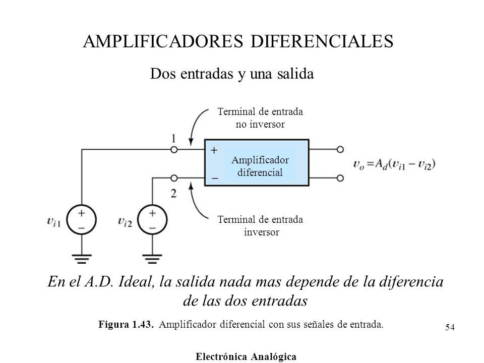Electrónica Analógica 54 Figura 1.43. Amplificador diferencial con sus señales de entrada. Terminal de entrada no inversor Terminal de entrada inverso