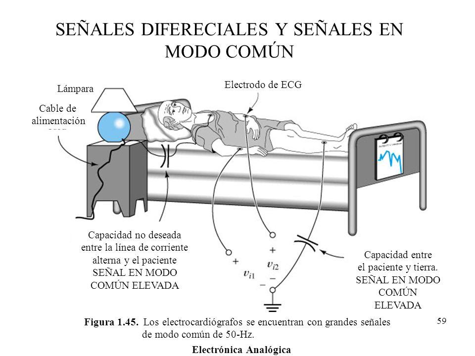 Electrónica Analógica 59 Figura 1.45. Los electrocardiógrafos se encuentran con grandes señales de modo común de 50-Hz. Electrodo de ECG Lámpara Cable