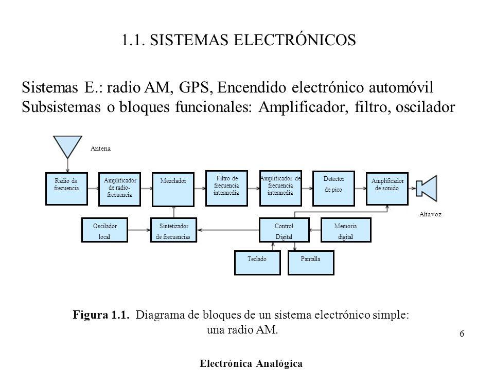 Electrónica Analógica 6 Figura 1.1. Diagrama de bloques de un sistema electrónico simple: una radio AM. Radio de frecuencia Amplificador de radio- fre